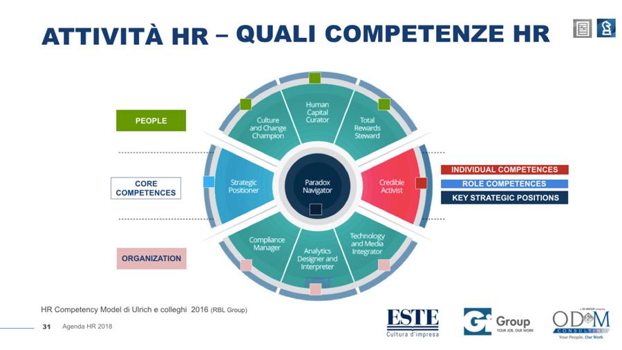 Ricerca OD&M Competente HR