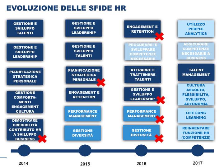 Evoluzione delle sfide HR
