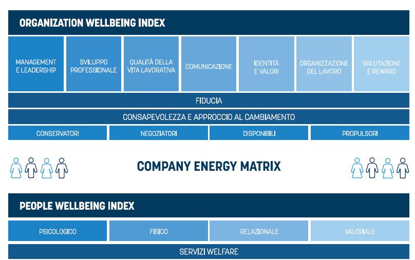 Wellbeing organizzativo indici