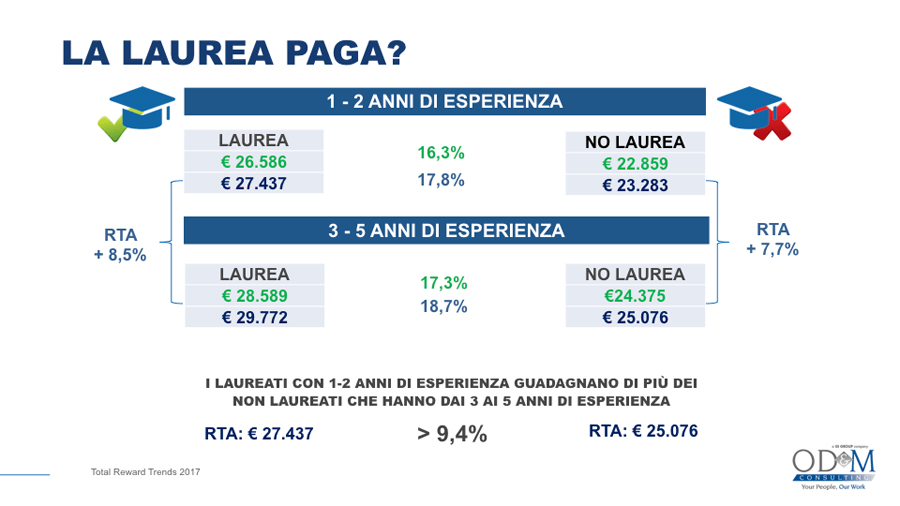 compensation ricerca od&m