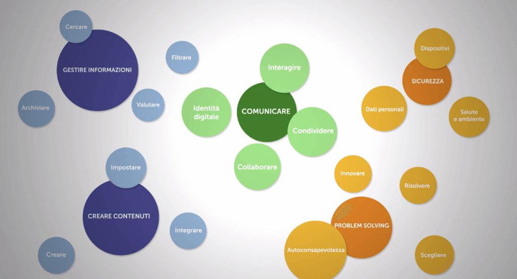 modello competenze digitali