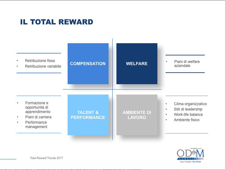 total reward